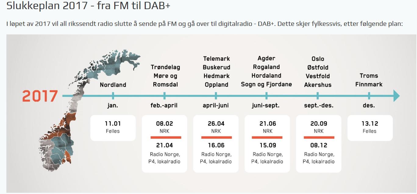 Kampanje på DAB+ adaptere