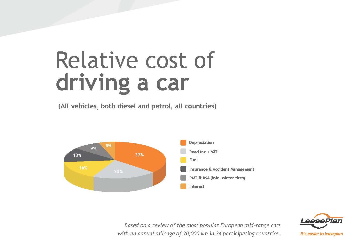Hva koster det å eie en bil – LeasePlans årlige CarCost Index 2016